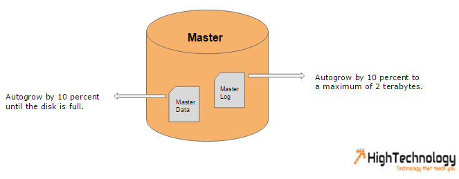 Master Database Physical Structure